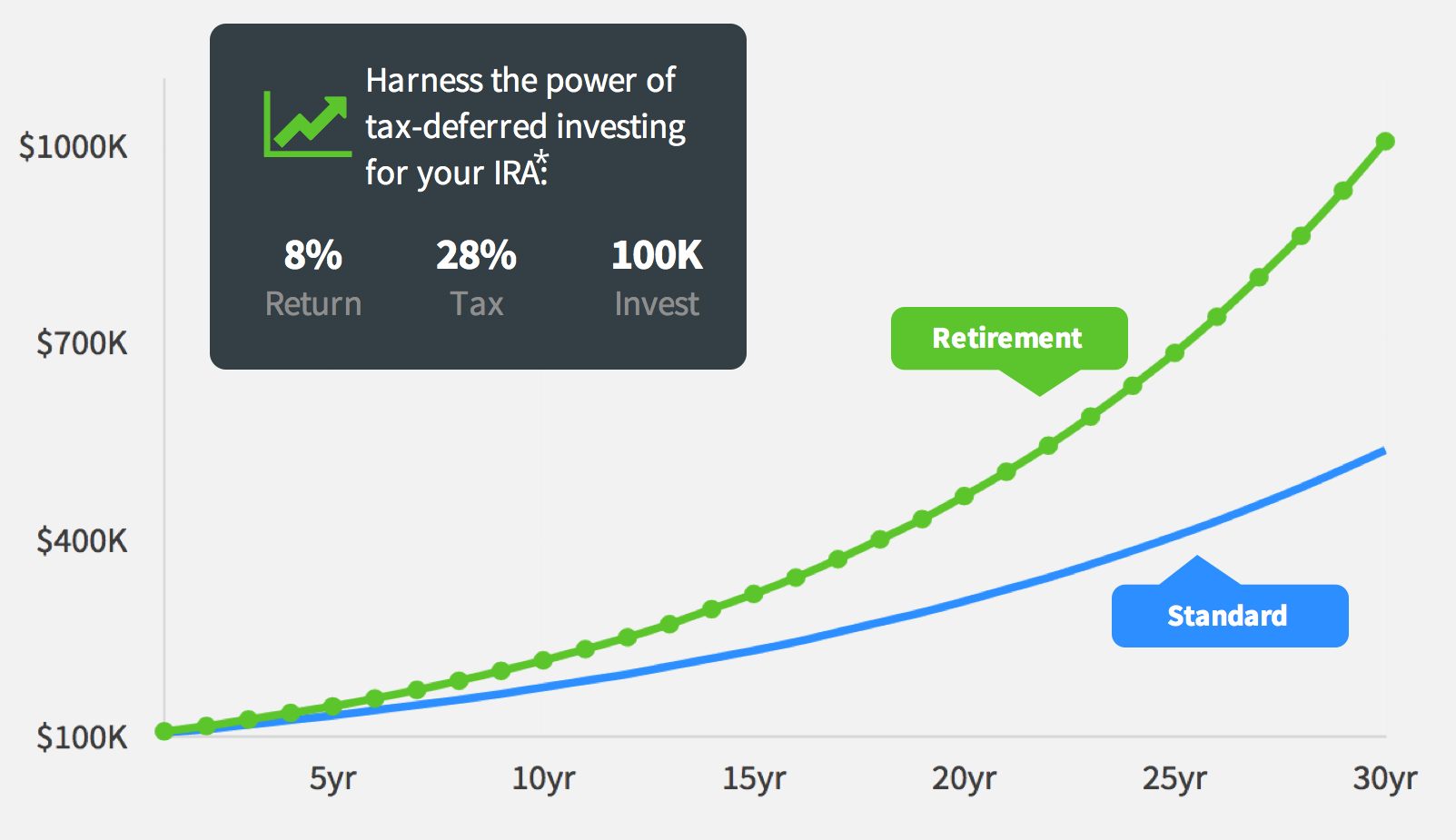 IRA Tax Deferred Investing